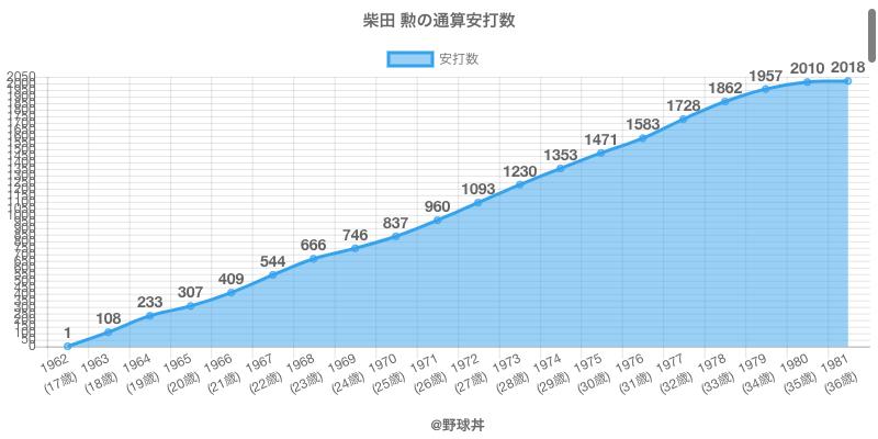 #柴田 勲の通算安打数