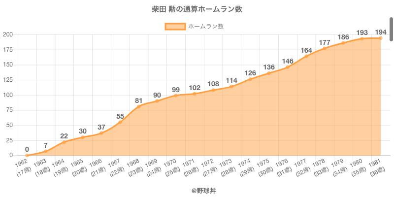 #柴田 勲の通算ホームラン数