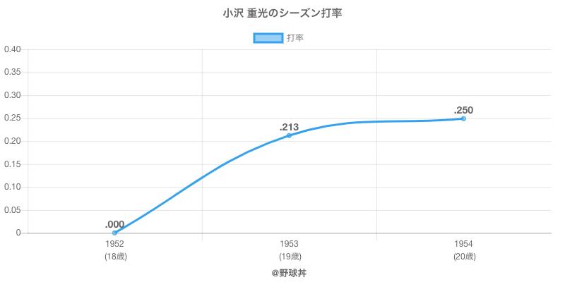 小沢 重光のシーズン打率