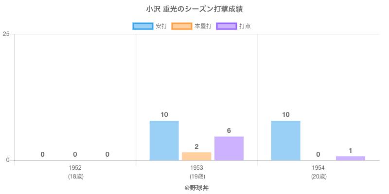 #小沢 重光のシーズン打撃成績