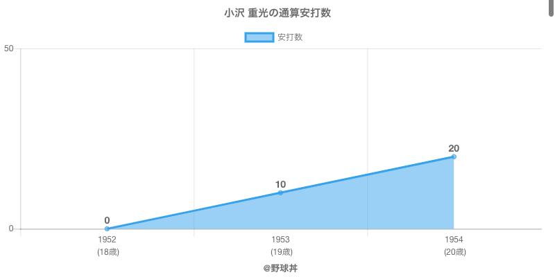 #小沢 重光の通算安打数