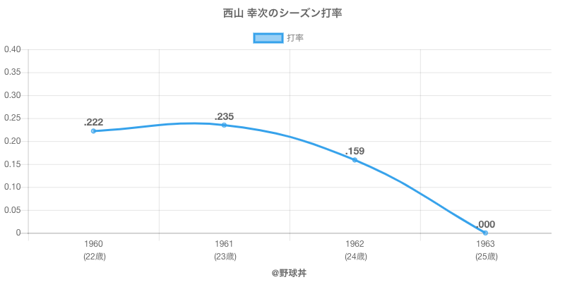 西山 幸次のシーズン打率