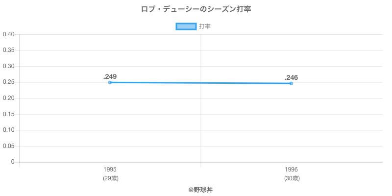 ロブ・デューシーのシーズン打率