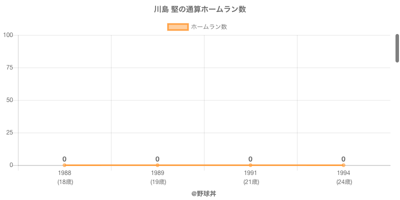 #川島 堅の通算ホームラン数