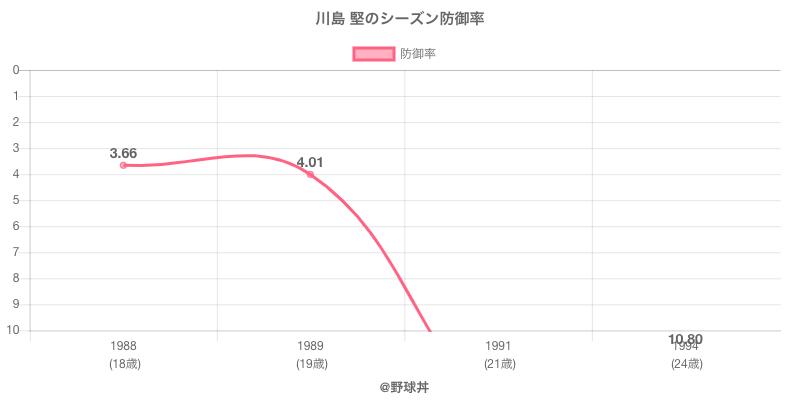 川島 堅のシーズン防御率