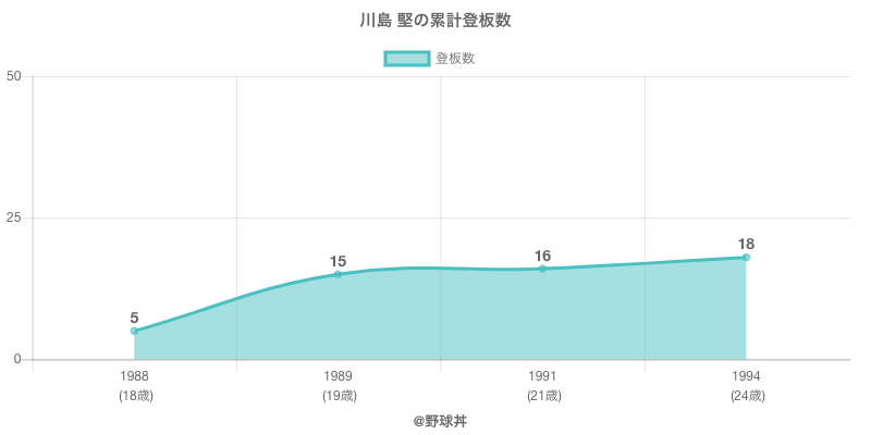 #川島 堅の累計登板数