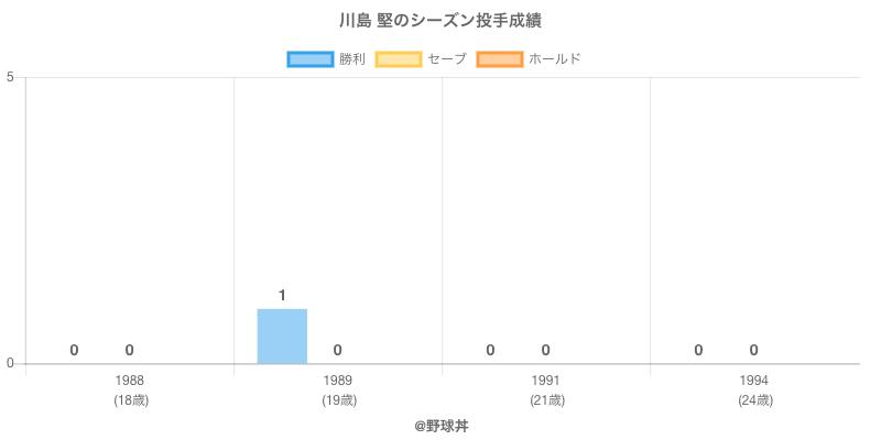 #川島 堅のシーズン投手成績