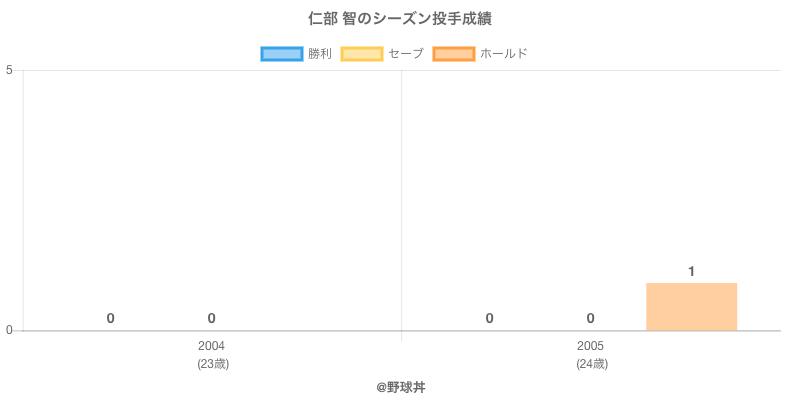 #仁部 智のシーズン投手成績