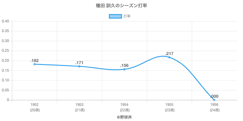 種田 訓久のシーズン打率
