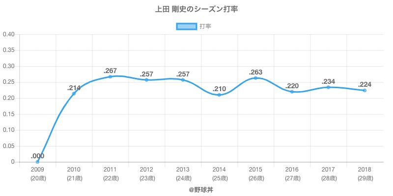 上田 剛史のシーズン打率