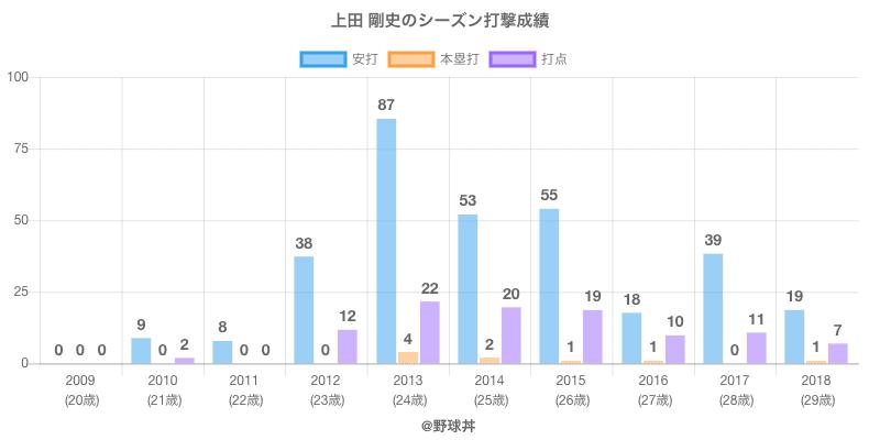 #上田 剛史のシーズン打撃成績