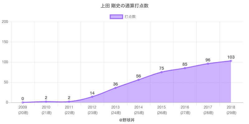#上田 剛史の通算打点数