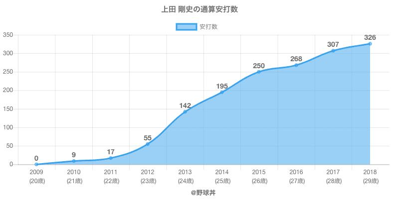 #上田 剛史の通算安打数