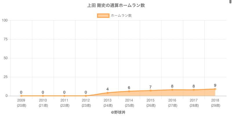 #上田 剛史の通算ホームラン数