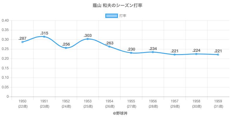 蔭山 和夫のシーズン打率