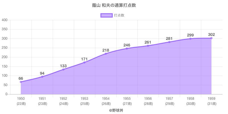#蔭山 和夫の通算打点数