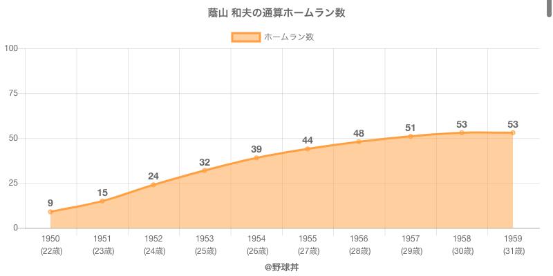 #蔭山 和夫の通算ホームラン数