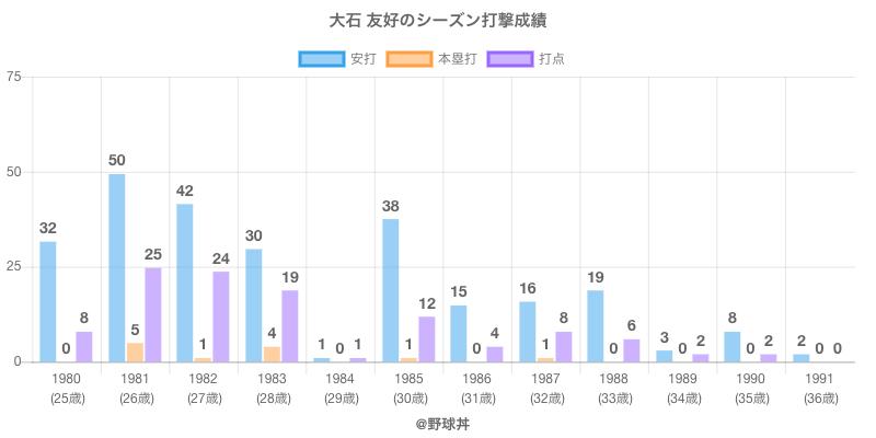 #大石 友好のシーズン打撃成績