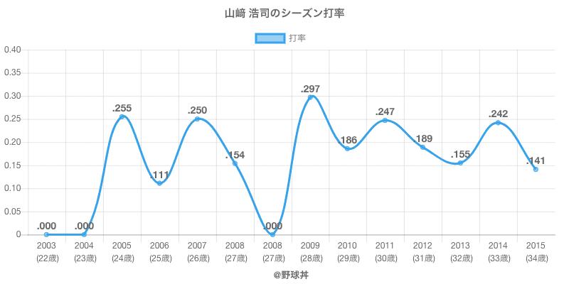山﨑 浩司のシーズン打率