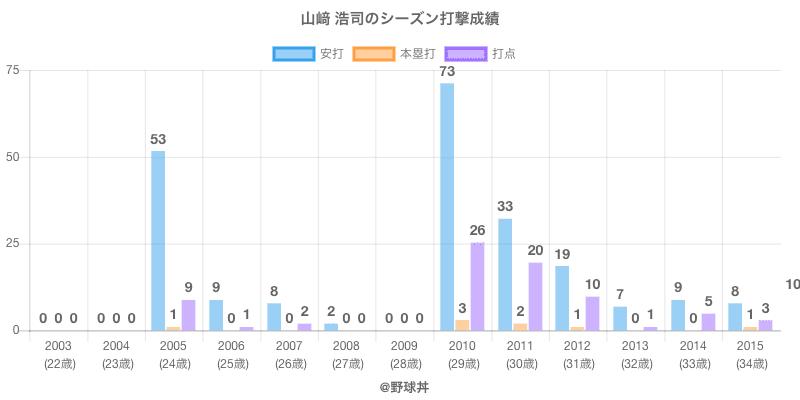 #山﨑 浩司のシーズン打撃成績