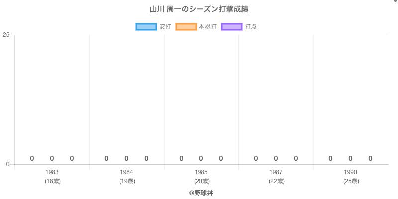 #山川 周一のシーズン打撃成績