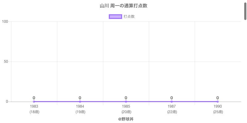 #山川 周一の通算打点数
