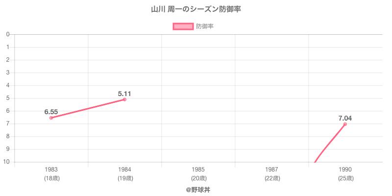 山川 周一のシーズン防御率