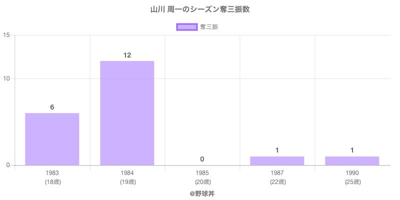 #山川 周一のシーズン奪三振数