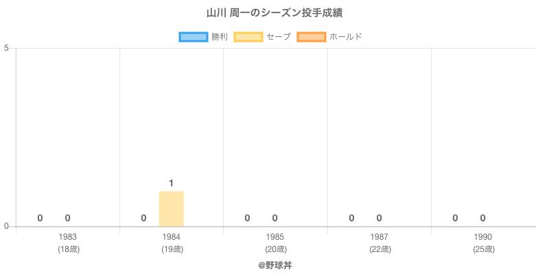 #山川 周一のシーズン投手成績