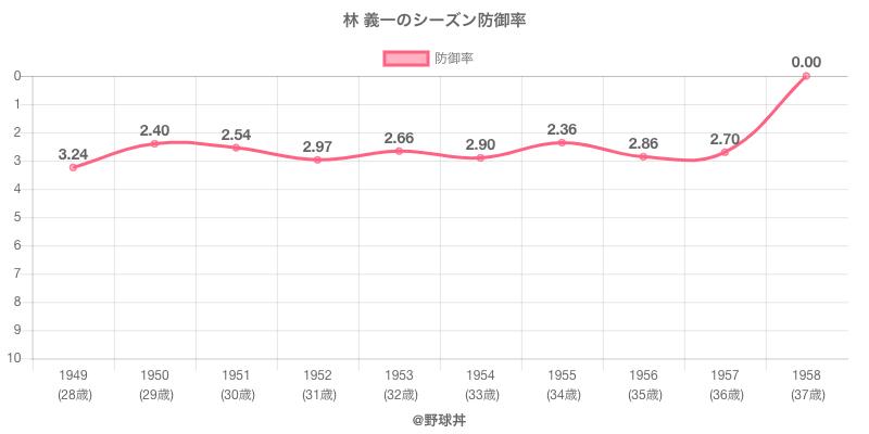林 義一のシーズン防御率