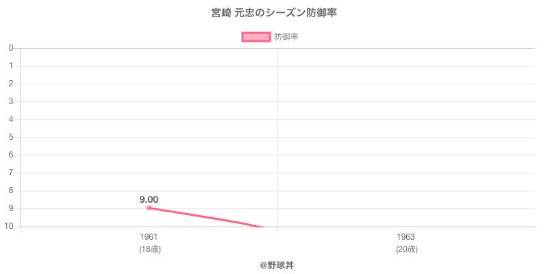 宮崎 元忠のシーズン防御率