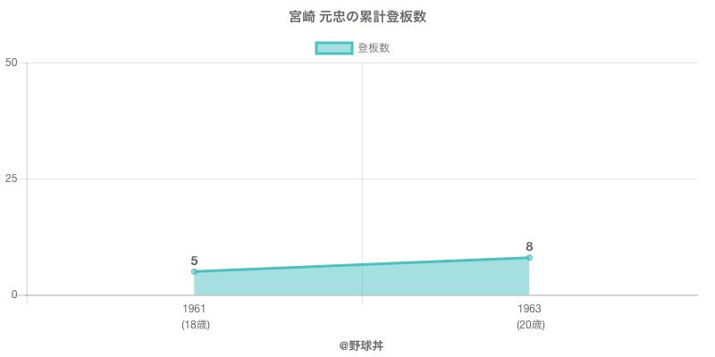 #宮崎 元忠の累計登板数