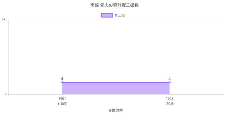 #宮崎 元忠の累計奪三振数