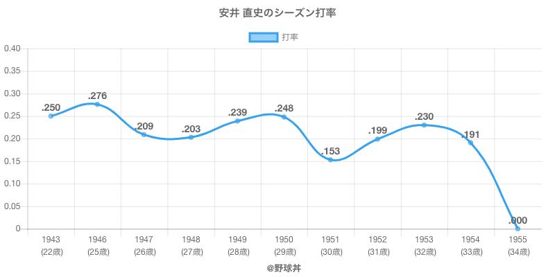 安井 直史のシーズン打率