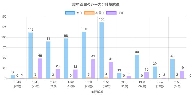 #安井 直史のシーズン打撃成績