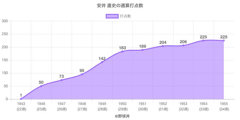 #安井 直史の通算打点数