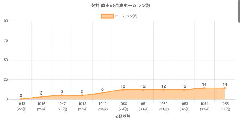 #安井 直史の通算ホームラン数
