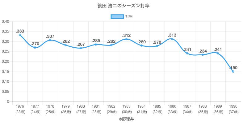 簑田 浩二のシーズン打率