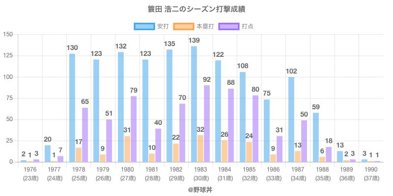 #簑田 浩二のシーズン打撃成績