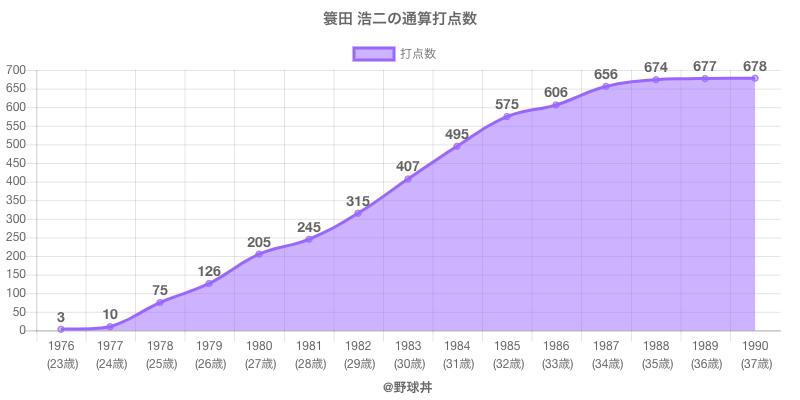 #簑田 浩二の通算打点数