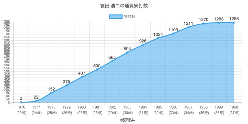 #簑田 浩二の通算安打数
