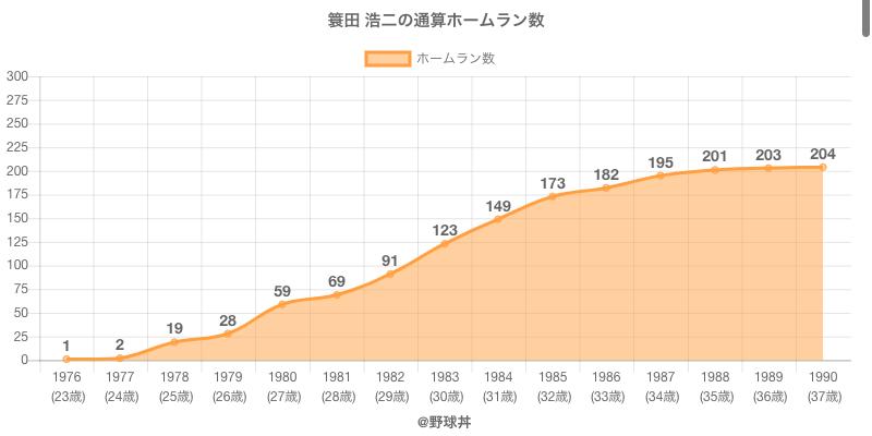 #簑田 浩二の通算ホームラン数