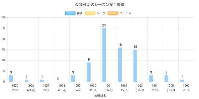 #久保田 治のシーズン投手成績