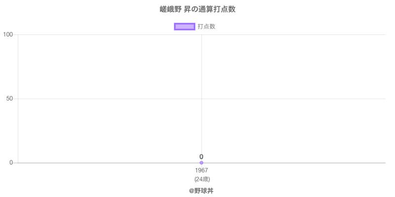 #嵯峨野 昇の通算打点数