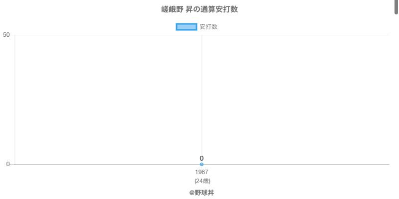 #嵯峨野 昇の通算安打数