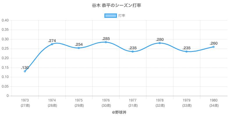 谷木 恭平のシーズン打率