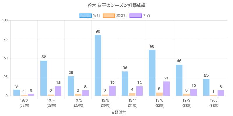 #谷木 恭平のシーズン打撃成績