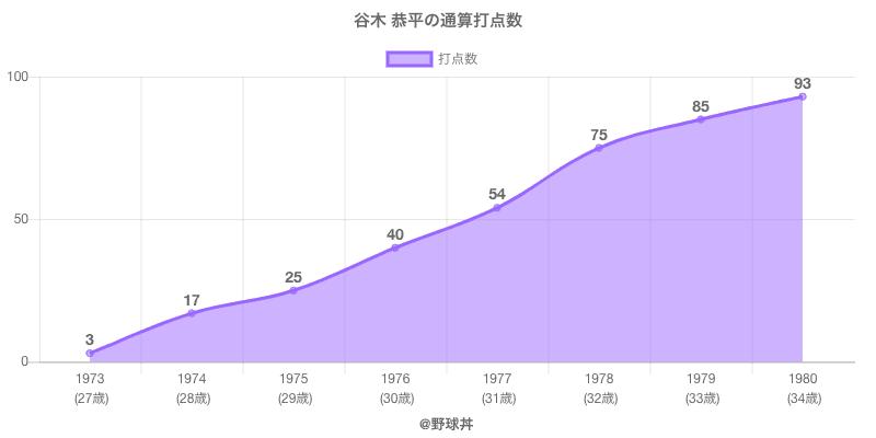 #谷木 恭平の通算打点数