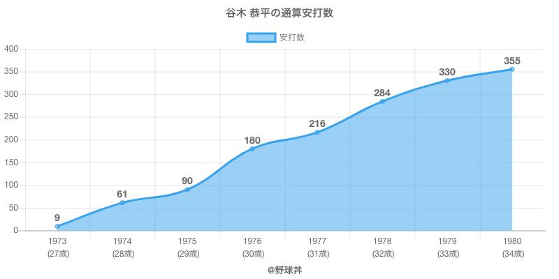 #谷木 恭平の通算安打数