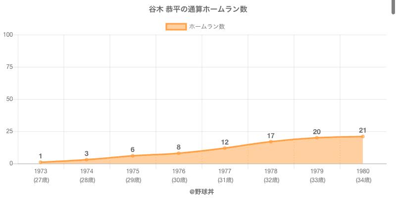 #谷木 恭平の通算ホームラン数
